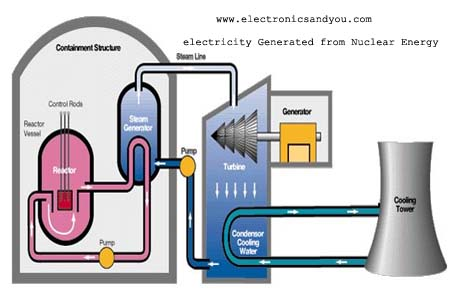 Electricity Generated from Nuclear Energy