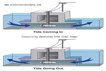 Generating Electricity with Tidal Power / Wave Power