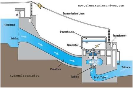 How to Generate Electricity - How is Electricity Generated ...