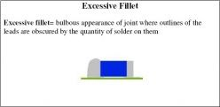 Excessive fillet=bulbous appearance of joint where outlines of the leads are obscured by the quantity of solder on them