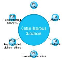 RoHS Substances
