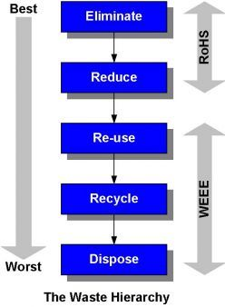 WEEE Recycle Chart