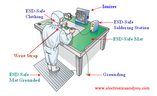 Esd Safe Electrostatic Discharge Safety