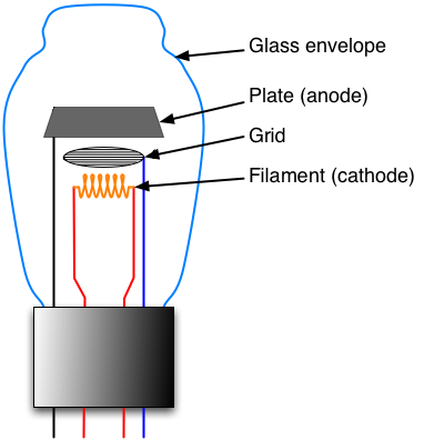 Triode - A triode is an electronic amplification device having three active electrodes.