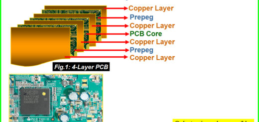 Multilayer PCB | Types of PCB | Design, Tutorial