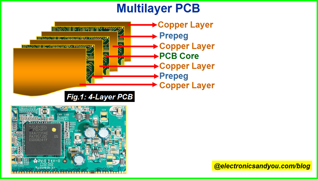 Multilayer PCB Diagram