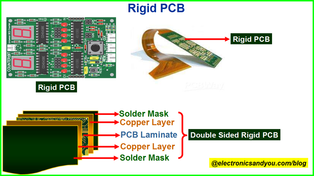Types Of Pcb Different Types Of Printed Circuit Board Pcb