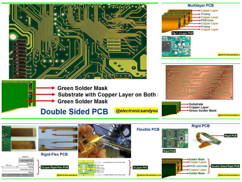 Types of PCB | Different Types of Printed Circuit Board (PCB)