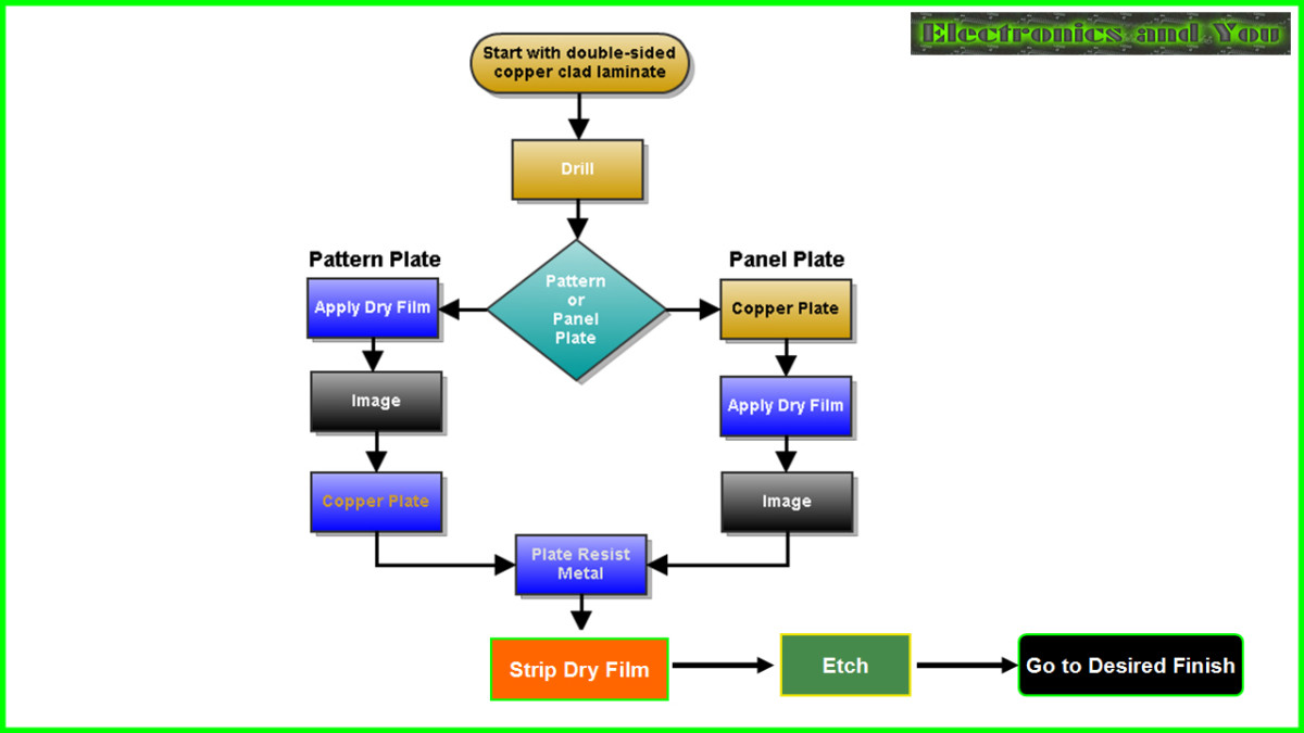 PCB Manufacturing Process | How are PCB Made - Process
